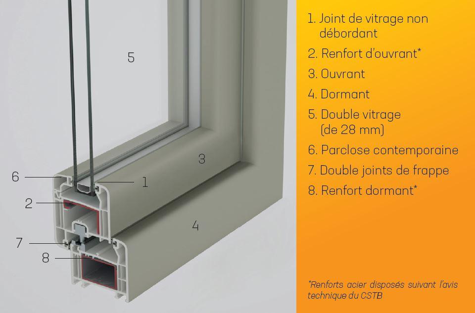 Fabricant De Fenêtres Pvc Sur Mesure Gironde Dmipvc